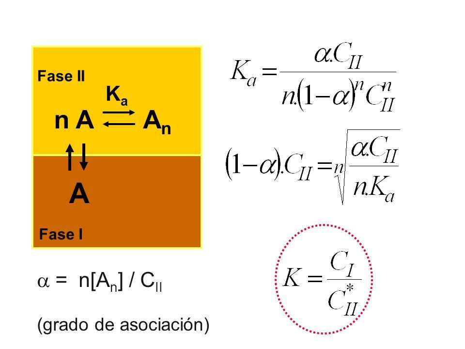 Fase II Ka n A An A Fase I  = n[An] / CII (grado de asociación)